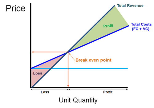 break even graph excel